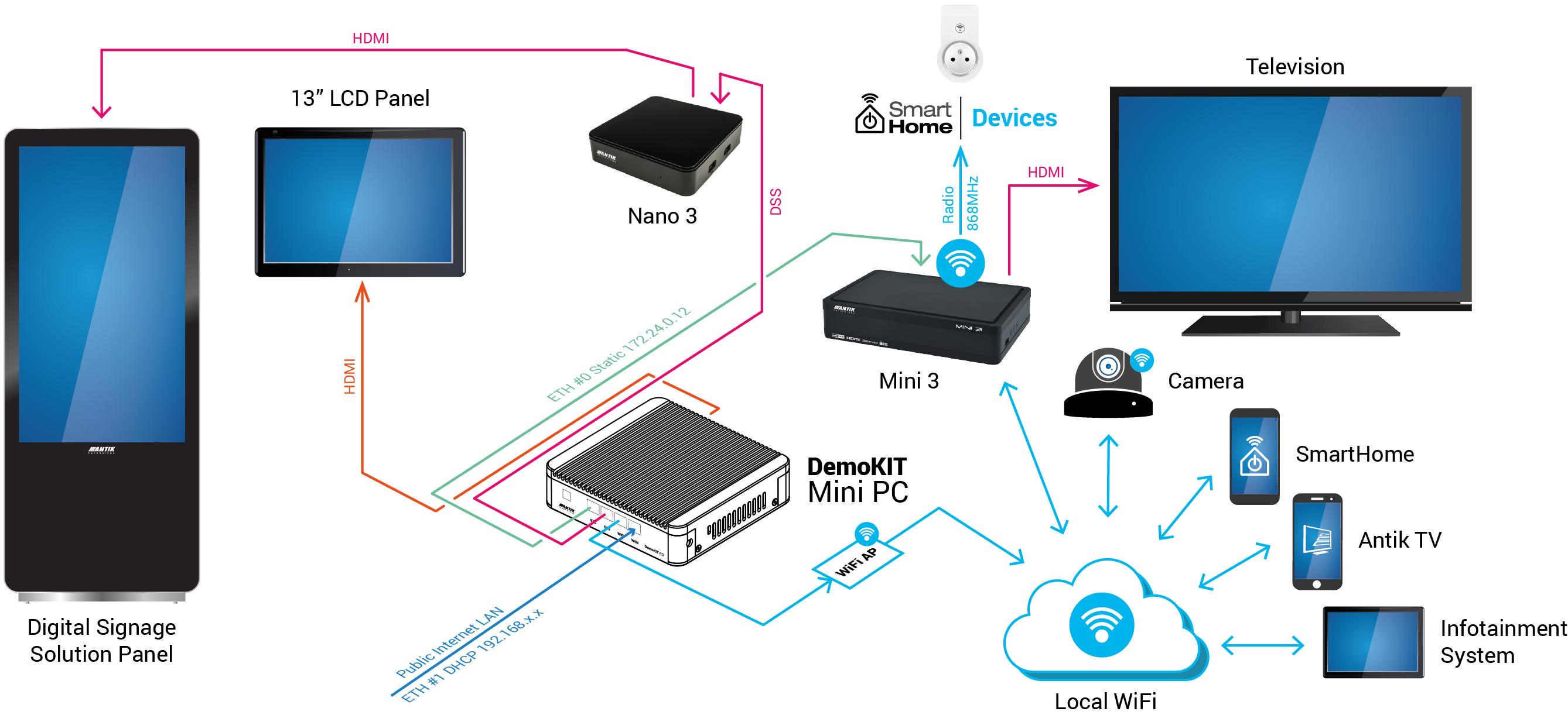 IPTV DEMOKIT 6 0 /// ANTIK Technology