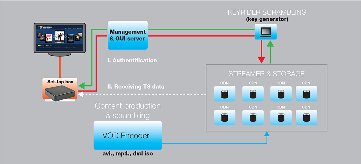 STREAMINGIPTV HEADEND > IPTV servers / services > VOD ...
