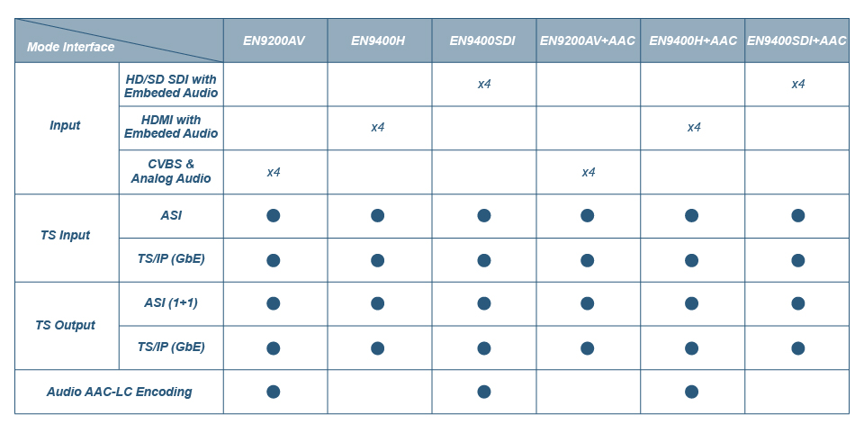 STREAMINGIPTV HEADEND > Encoders / Transcoders > Encoder 4x